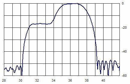 Рис.1. Амплитудно-частотная характеристика ПАВ-фильтра стандарта  D/K-B/G, предназначенного для работы в составе  УПЧИ ТВ-приемников  с объединенным каналом изображения и звука