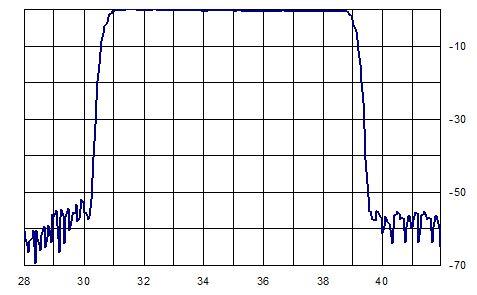 Рис.2. Амплитудно-частотная характеристика ПАВ-фильтра  для телевизионного ретронслятора