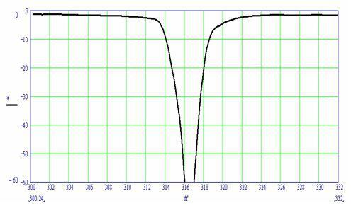 Рис.4. Амплитудно-частотная характеристика режекторного ПАВ-фильтра  на на частоту 316 МГц