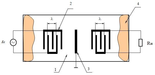Рис.6. Структурная схема прибора на ПАВ: 1 – пьезоэлектрическая подложка; 2 – ВШП, 3 – экран; 4 - акустопоглотитель