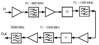 Рис. 1. Структурная схема частотно-преобразовательного СВЧ модуля.
