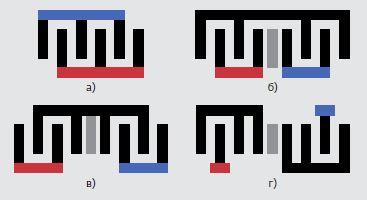 Рис.1. Топологии встречно-штыревого преобразова- теля: а)простой; б), в) двухсекционный; г) трехсекци- онный (красным цветом обозначена сигнальная шина, синим – земляная)