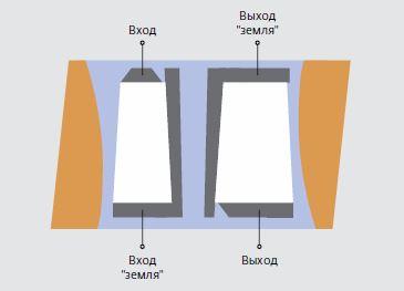 Рис.4. Конструкция ЧСМ-1 на основе простых веерных преобразователей (топология 2)