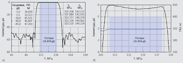 Рис.5. Расчетные характеристики ЧСМ-1 на основании топологии 1: а) в диапазоне частот 60–190 МГц; б) в диапа- зоне 105–145 МГц. Обозначения: ПП – полоса пропускания; f2–f1 – полоса пропускания. Черный цвет – АЧХ, синий – ГВЗ (групповое время запаздывания)