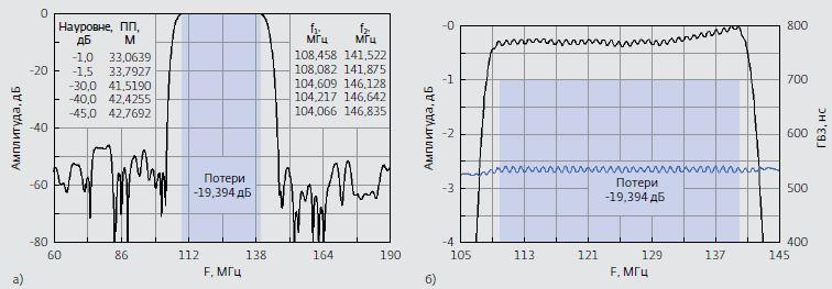 Рис.6. Расчетные характеристики ЧСМ-1 на основании топологии 2: а) в диапазоне частот 60–190 МГц; б) в диапа- зоне 105–145 МГц. Обозначения: ПП – полоса пропускания; f2–f1 – полоса пропускания. Черный цвет – АЧХ, синий – ГВЗ (групповое время запаздывания)