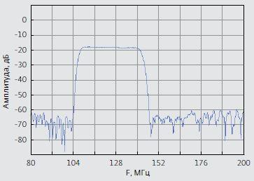 Рис.7. Характеристики частотно-селективного СВЧ- модуля ЧСМ-1 (номинальная частота 125 МГц) с поло- сой пропускания 27%, изготовленные на базе тополо- гии 1, в диапазоне частот 80–200 МГц