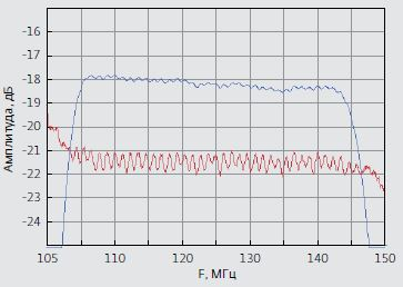 Рис.8. Характеристики ЧСМ-1 (номинальная частота 125 МГц) в полосе пропускания 105–145 МГц