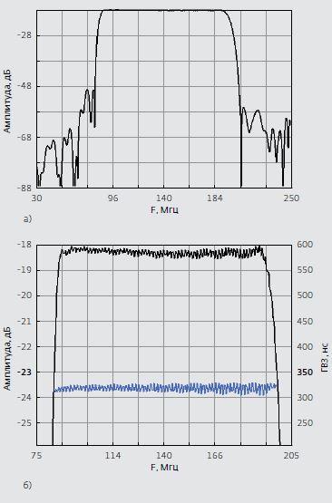 Рис.10. Расчетные характеристики сверхширокополос- ного частотно-селективного СВЧ-модуля ЧСМ-2 с цен- тральной частотой 140 МГц: а) в широком диапазоне частот; б) в полосе пропускания