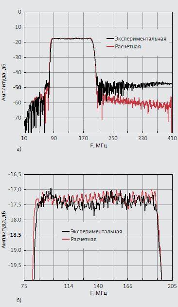 Рис.11. Расчетная и экспериментальная характери- стики частотно-селективного СВЧ-модуля ЧСМ-2 (номинальная частота 140 MГц, полоса пропускания 75%): а) в широком диапазоне частот; б) в полосе пропускания