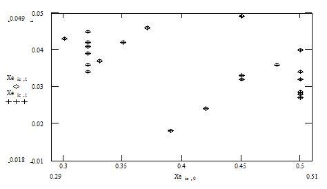 Рис.1. Положение экспериментальных точет коэффициента отражения для пары закороченных электродов для 64°LN в плоскости km, hm