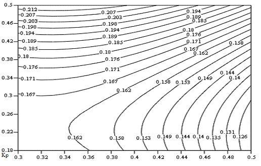 Рис.2. Распределение коэффициента отражения от пары закороченных электродов для 64°LN в плоскости km, hm, полученное методом  полиномиальной регресии второго порядка