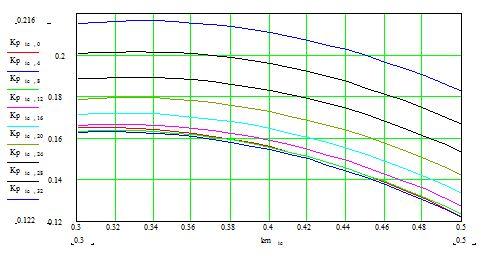 Рис.3. Зависимость расчетного коэффициента отражения Кр от коэффициента металлизации km для диапазона относительной толщины металлизации 0,18…0,05λ. Шаг изменения hm= 0,04λ