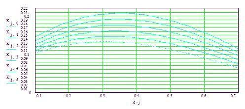 Рис.4. Зависимость коэффициента отражения от km, hm,  рассчитанная по выражению (1)