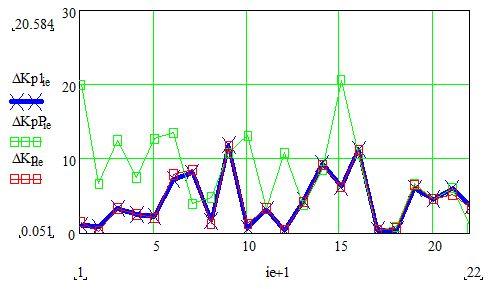 Рис.5. Величина погрешности Кр (в процентах)  при использовании выражений (1) - □ и (2) - 