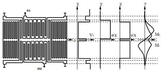 Рис.1. Структура двухвходного поперечно-связанного резонаторного фильтра и распределение скорости волны, ее возбуждения и отражения вдоль апертуры преобразователя. М0 и М1 обозначены основные симметричная и несимметричная моды, соответственно.