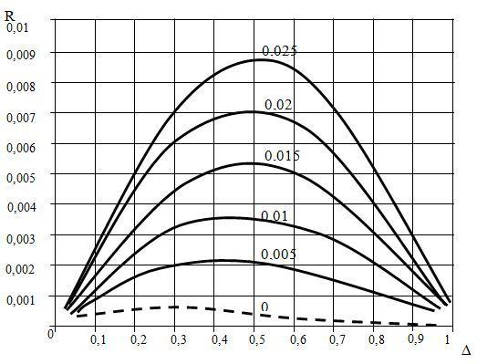 Рис.3. Зависимость коэффициента отражения R от относительной толщины Hl и коэффициента металлизации Δ для STX – кварца