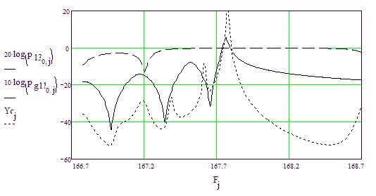 Рис. 5. Основные расчетные параметры фильтра на 167,8 МГц
