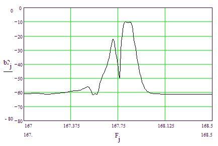 Рис.6. Расчетная характеристика АЧХ фильтра на 167,8 МГц при одинаковых периодах в ВШП и отражателях