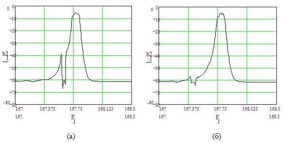 Рис.7. Влияние величины зазора между ВШП и отражателем на АЧХ фильтра: а) величина зазора равна 17,9 мкм; б) величина зазора равна 17,0 мкм