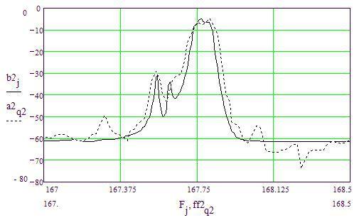 Рис.8. Расчетная и экспериментальная характеристики фильтра на 167,8 МГц при Rн=Rг= 50 Ом
