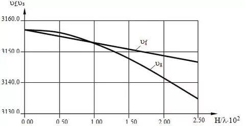 Рис.4. Зависимость Vf и Vs от толщины металлизации для STX-кварца