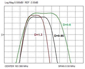 Рис.10. Влияние расстояния между каналами (D) на полосу пропускания