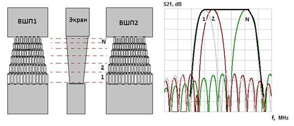 Рис.5. Экспериментальная характеристика двухканального трансверсального фильтра на номинальную частоту 80 МГц с полосой пропускания 30% и Кп=1,065.