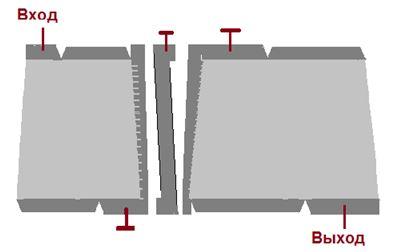 Рис.7. Структура 3-х секционного верного фильтра