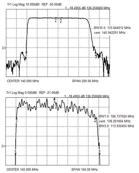 Рис.8. Экспериментальные характеристики сверхширокополосного веерного фильтра на номинальную частоту 140МГц (ширина полосы пропускания 78%, Кп (35/3) =1,17)