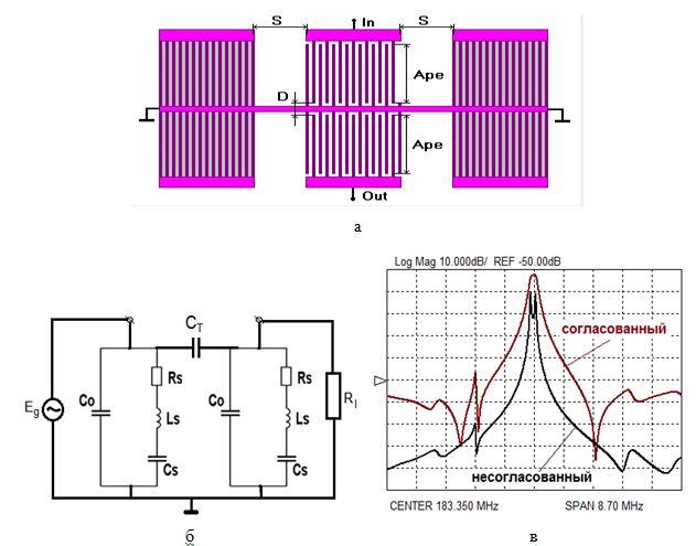 Рис.9. Структура (а), эквивалентная схема (б) и типовые характеристики резонаторного фильтра с поперечной акустической связью (в)