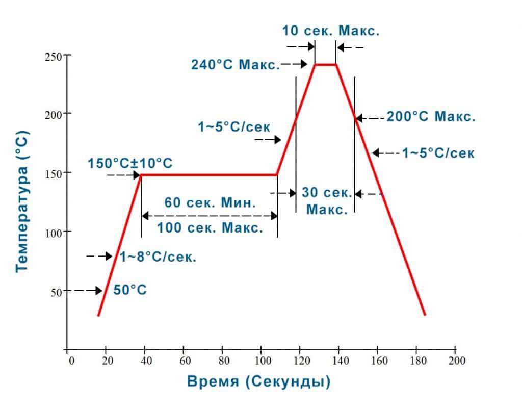 Температурная кривая для автоматической пайки.
