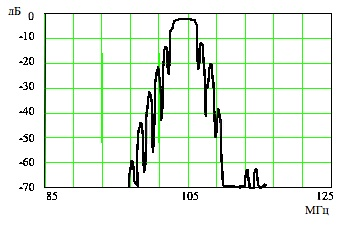 АЧХ фильтра на основе реверсивного МПО