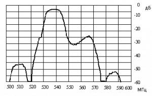 Рис. 4. Экспериментальная АЧХ фильтра 29-ТВК