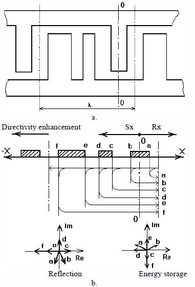Fig.2 The construction (a) and mechanism providing unidirictionality (b) in TES SPUDT.