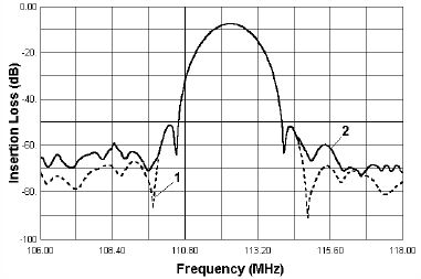 Fig.4 Simulated (1) and experimental (2) responses S21 of TES SPUDT filter for DECT.