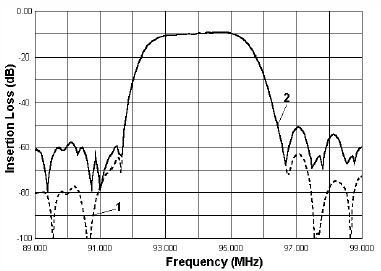 Fig.5 Simulated (1) and experimental (2) responses S21 of DART filter for system with FDM.