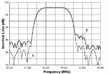 Fig.6 Simulated (1) and experimental (2) responses S21 of DART filter for system with FDM.