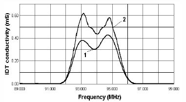 Fig.7 Simulated conductivity responses (1-DART, 2-TES) of filters for systems with FDM.
