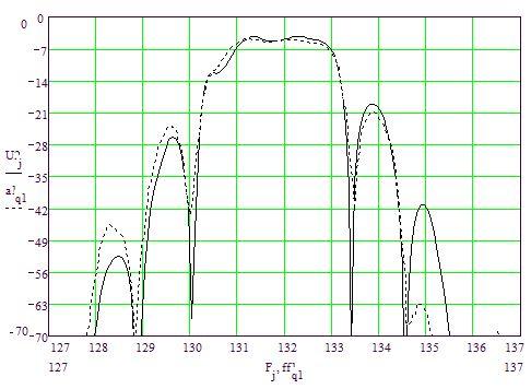 Рис.3. Расчетная (сплошная линия) и экспериментальная (пунктирная линия) характеристики РМПО-фильтра на 132 МГц с расщеплеными электродами