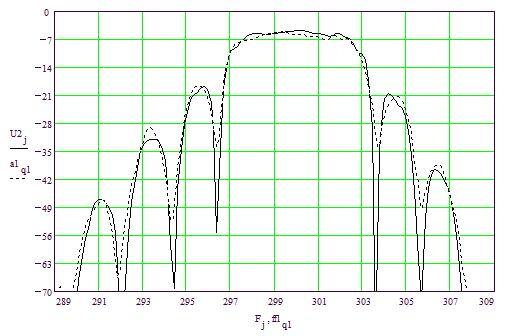 Рис.4. Расчетная (сплошная линия) и экспериментальная (пунктирная линия) характеристики РМПО-фильтра на 300 МГц с одинарными электродами