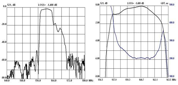 Рис.2 Экспериментальные характеристики двухкаскадного РФПС с частичной модуляцией периода электродов