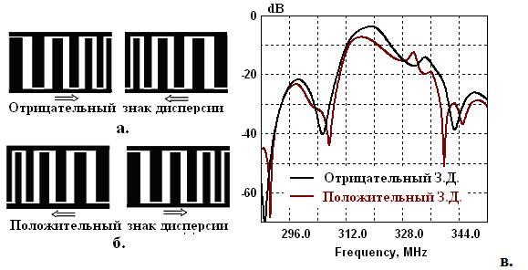 Рис. 3. Тестовые структуры с различной направленностью дисперсии  и их частотные характеристики