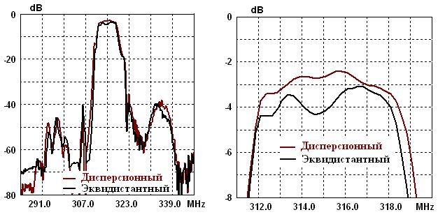 Рис. 4. Амплитудно-частотные характеристики РФПС различного типа