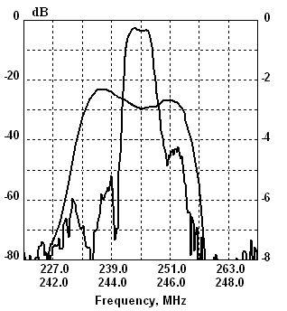 Рис.5 Характеристика фильтра с относительной полосой 1.5%