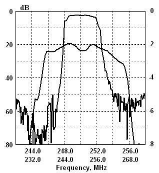 Рис.6 Характеристика фильтра с относительной полосой 3.5%