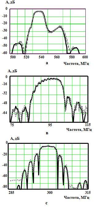 Рис.1 Теоретическая (сплошная линия) и экспериментальная (пунктирная линия) характеристики ПАВ-фильтров на основе: а)продольно-связанных структур; в)U-образного ответвителя; с) реверсивного ответвителя