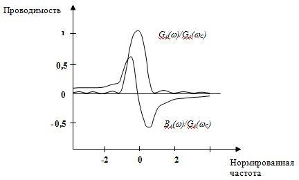 Рис.1. Активная и реактивная составляющие акустической проводимости однородного преобразователя