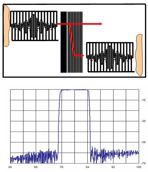 Рис.2. Конструкция и типовая АЧХ высокоизбирательно АРК трансверсального типа