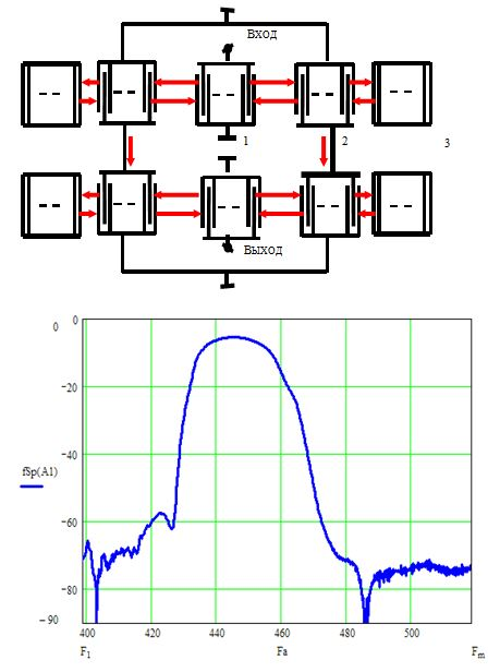 Рис.3. Конструкция и типовая АЧХ АРК на основе продольно-связанной резонаторной структуры (LCFR)