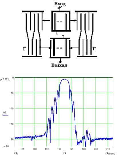 Рис.5. Конструкция и типовая АЧХ АРК на основе реверсивного МПО (RMSC)